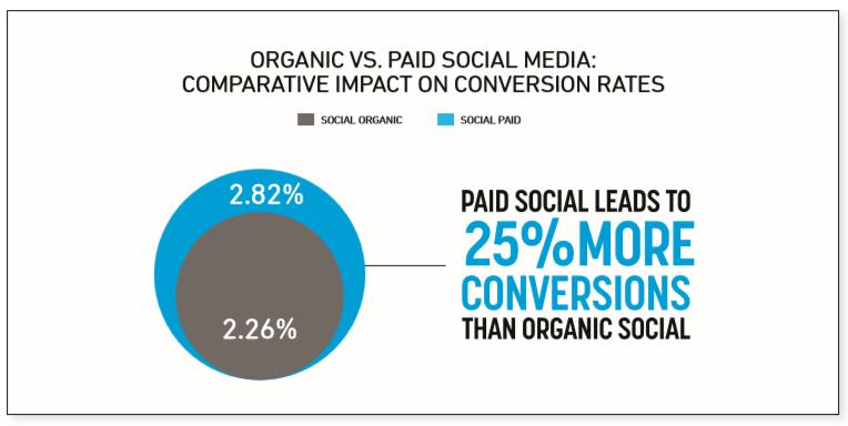 organic-paid