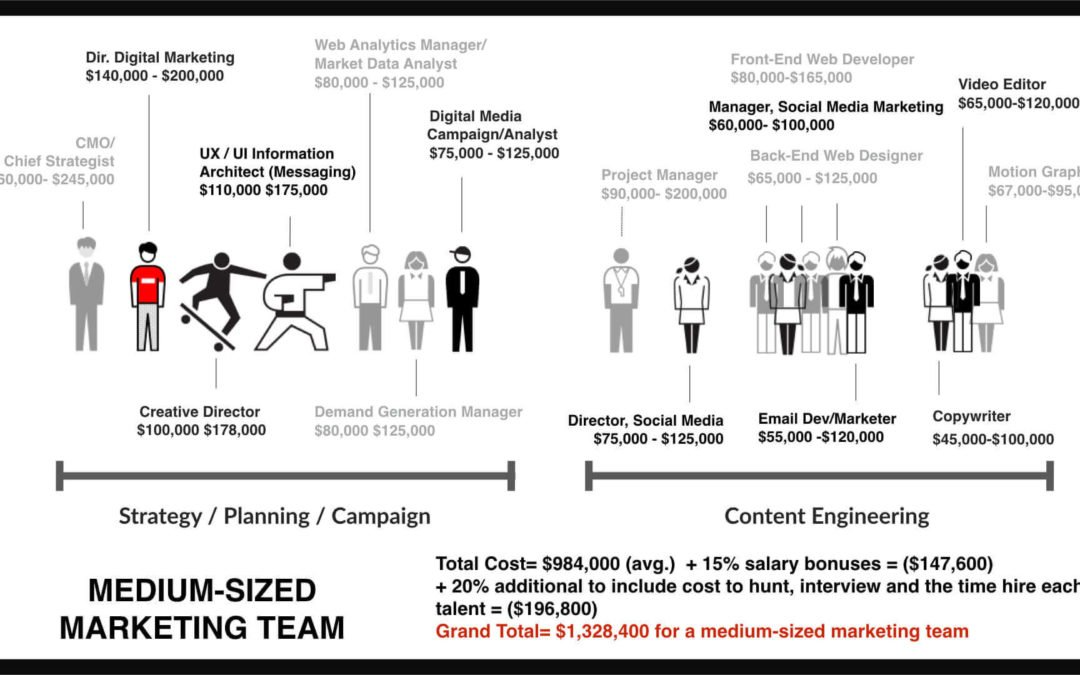 How to Build and Hire a Marketing Team